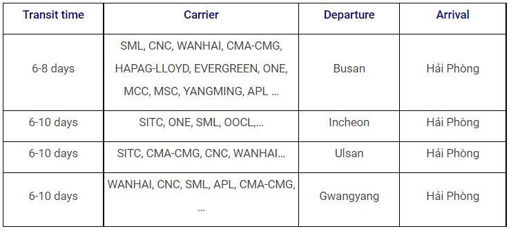 thời gian ship hàng từ hàn về hải phòng đường biển
