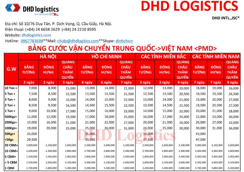 Bảng giá vận chuyển hàng trung quốc về Việt Nam theo đường tiểu ngạch