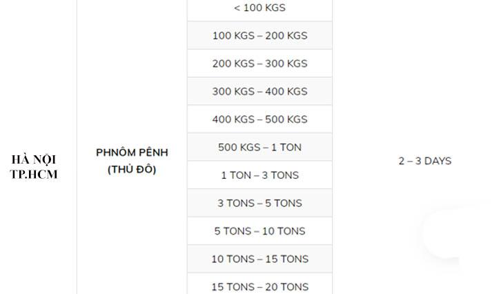 bảng giá vận chuyển hàng từ việt nam đi campuchia